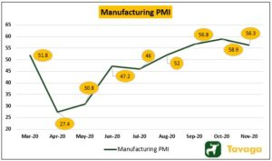 Manufacturing PMI 300x177 - Markets Surge On Global Cues, Gold Outperforms Nifty And Sensex
