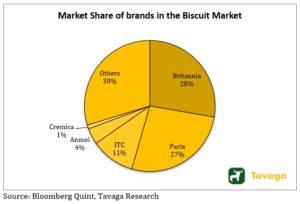 Market Share Of Brands 1 300x204 - Mrs. Bectors Food IPO