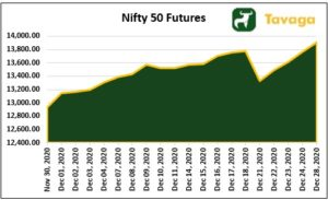 Nifty 50 Futures 300x183 - Markets Surge On Global Cues, Gold Outperforms Nifty And Sensex