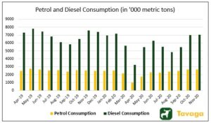 Petrol and Diesel Consumption 300x176 - The Week That Went By: Bitcoin And Indian Equity Market In The News