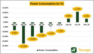 Power Consumption 300x175 - Markets Surge On Global Cues, Gold Outperforms Nifty And Sensex
