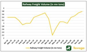Railway Freight Volume 300x179 - The Week That Went By: Bitcoin And Indian Equity Market In The News