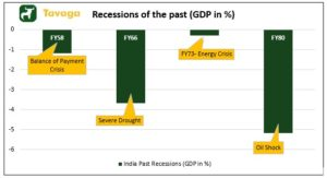 Recessions of the past 300x163 - More Steam Ahead For Markets To Rally – Vaccine News A Big Positive