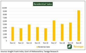 Residential sales 300x186 - Spurt In Demand, Gradual Recovery And Buoyant Stock Markets