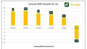 Annual GDP Growth 300x170 - Budget 2021 Drive The Future Market Direction