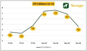 CPI Inflation 300x176 - India's Bull Market Could Take A Volatile Turn On Global Cues
