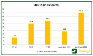 EBIDTA 300x179 - Stove Kraft IPO : Read the Stove Kraft IPO Review From Experts