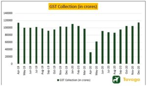 GST COLLECTION 300x176 - Strong Economic Data Finally Supports The Booming Stock Markets