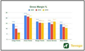 Gross Margin  300x180 - Indigo Paints IPO