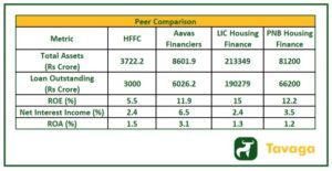 HFFC Competitors 300x155 - Home First Finance Company IPO