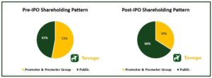 HFFC Shareholding Pattern 300x110 - Home First Finance Company IPO