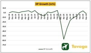 IIP Growth 300x176 - India's Bull Market Could Take A Volatile Turn On Global Cues