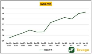 India VIX  300x177 - India's Bull Market Could Take A Volatile Turn On Global Cues