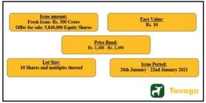 Indigo IPO 300x150 - Indigo Paints IPO