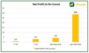 Net Profit 300x178 - Stove Kraft IPO : Read the Stove Kraft IPO Review From Experts