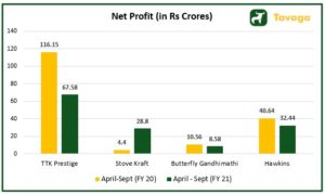 Net Profit of Peers 300x179 - Stove Kraft IPO : Read the Stove Kraft IPO Review From Experts