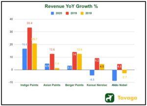 Revenue YoY Growth  300x216 - Indigo Paints IPO