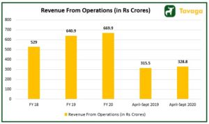 Revenue from Operations  300x179 - Stove Kraft IPO : Read the Stove Kraft IPO Review From Experts