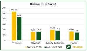 Revenue of Peers 300x178 - Stove Kraft IPO : Read the Stove Kraft IPO Review From Experts