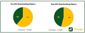 Shareholding Pattern 300x117 - Stove Kraft IPO : Read the Stove Kraft IPO Review From Experts