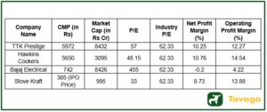 Valuation and margin of peers 300x126 - Stove Kraft IPO : Read the Stove Kraft IPO Review From Experts
