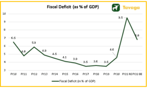 Fiscal Deficit as of GDP 300x180 - Union Budget 2021 Key Highlights