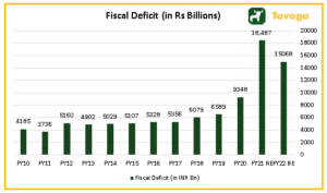 Fiscal deficit in INR Billions 300x177 - Union Budget 2021 Key Highlights