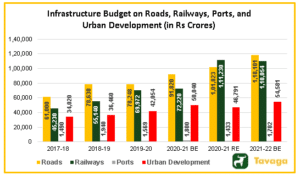 Infrastructure Budget 300x175 - Union Budget 2021 Key Highlights